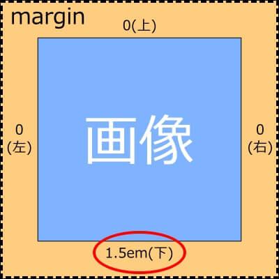 margin説明