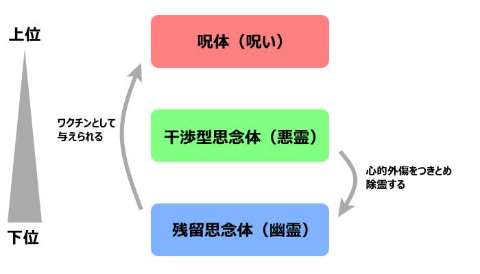 設定の相関図