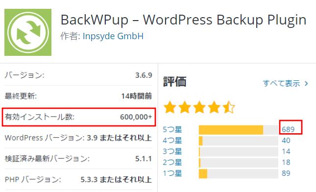 BackWPup有効インストール数